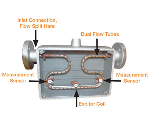 The Coriolis Flow Meter: A Mystery No More