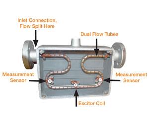 Sensors & Controls for Flow, Pressure, Level, & Temperature ...